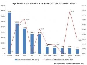 solar capacity statistics